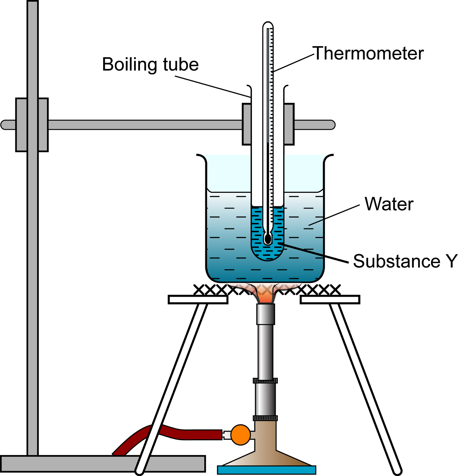 boiling point experiment Lab report boiling point and melting point 2353 words | 10 pages repchemistry i - laboratory exercise manual laboratory exercise 10: melting point and boiling point determination this is a traditional lab.