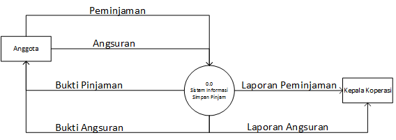 Review materi spk dfd level 0 konteks diagram ccuart Images