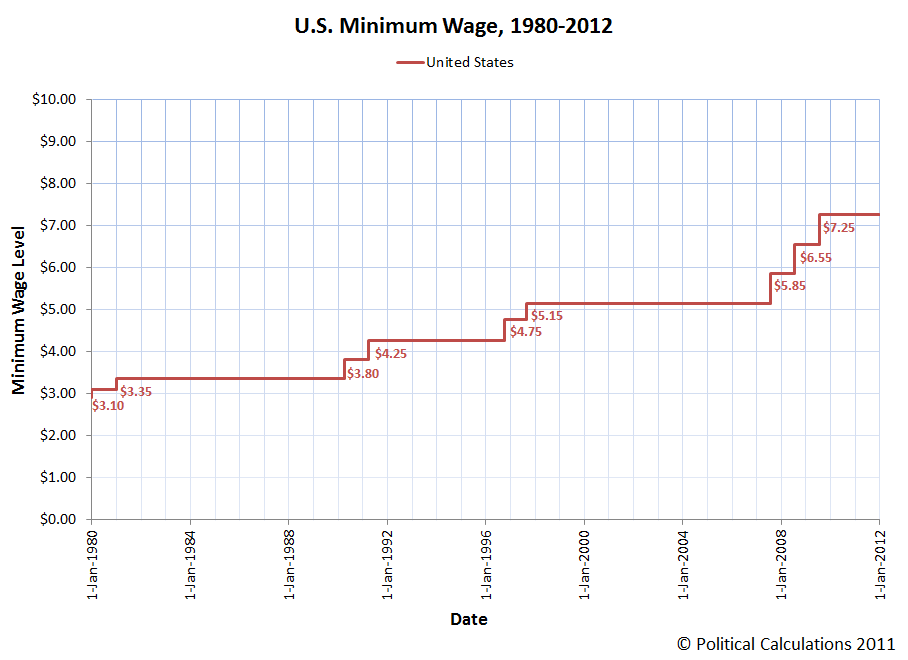 U.S. Federal Minimum Wage, 1980-2012