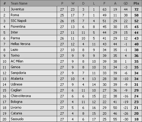 italian serie a results and table