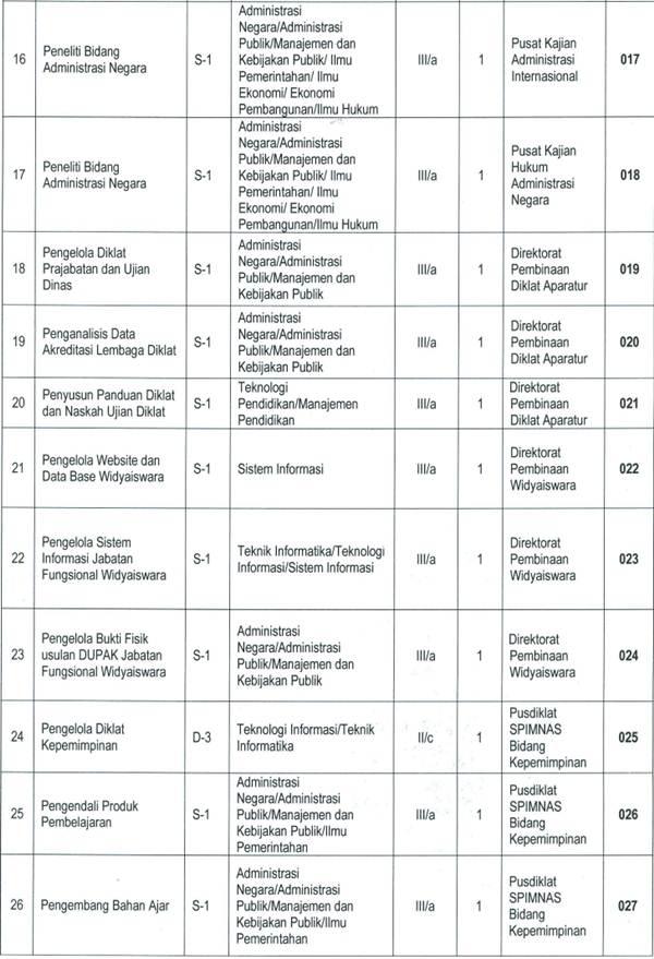 Formasi CPNS 2013 Lembaga Administrasi Negara (LAN)