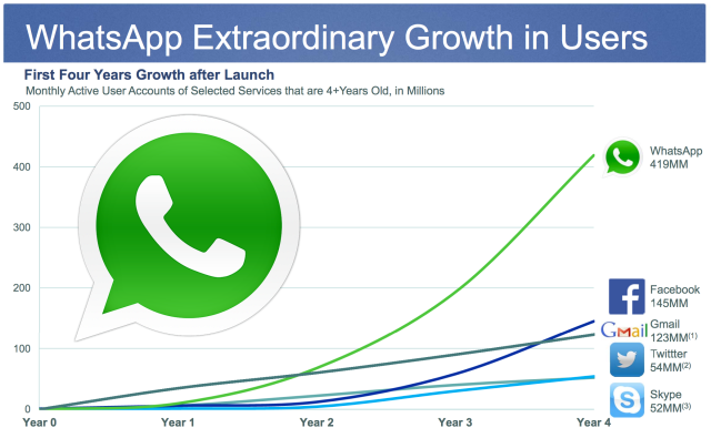 WhatsApp's extraordinary growth - why Facebook bought them