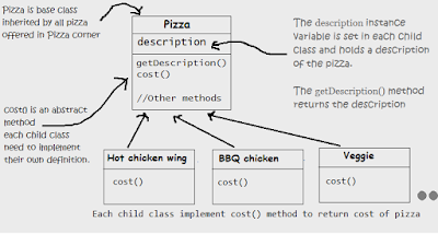 Pizza Corner order system classes