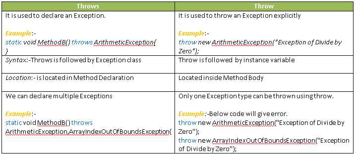 Throw v/s Throws in Java Selenium