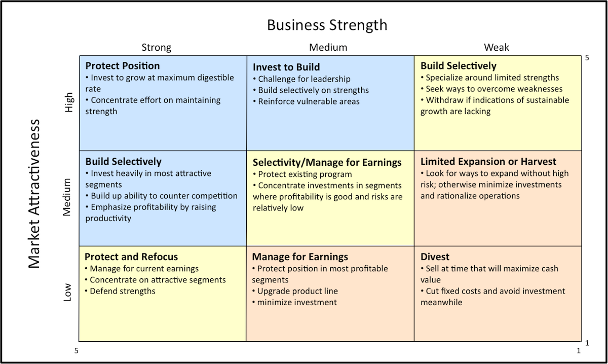 discuss the strengths and weaknesses of the various measures of investment attractiveness as used by Industry attractiveness matrix  strengths and weaknesses of the  while nike has had various policies in place, weaknesses still exist in.