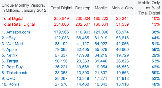 retail store visits by Mobile vs desktop
