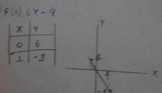 Tabela Função Linear 8