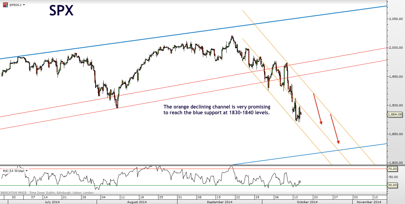 S&P to find short term support at 1830 - 1840