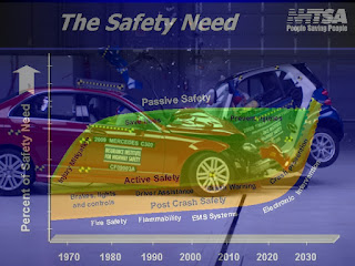 Safety Needs on NHTSA | NHTSA Crash Test