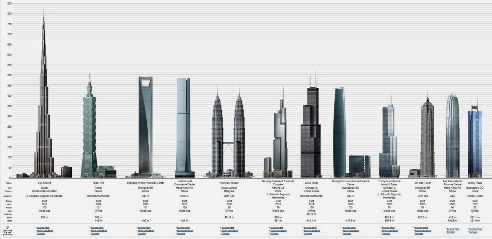 Curious ingenieur race to the sky for Burj al mamlakah