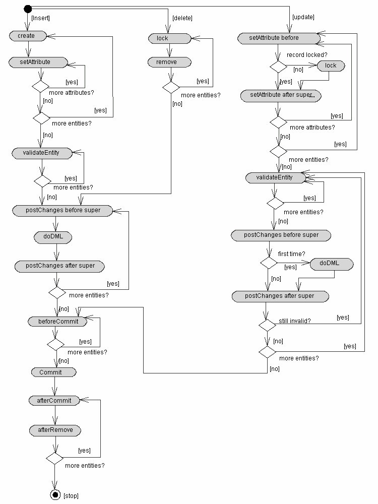 flowchart for the validation of an Changes are associated follow the flow chart to assess appropriate rationale   rationale and validation to support sterility, product integrity(chemical and/or.