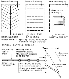 Subsoil drainage basic and civil engineeringtutorials for Surface drainage system design