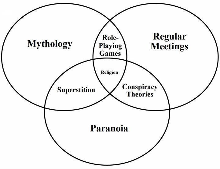 vennoid  different venn diagrams from different sources