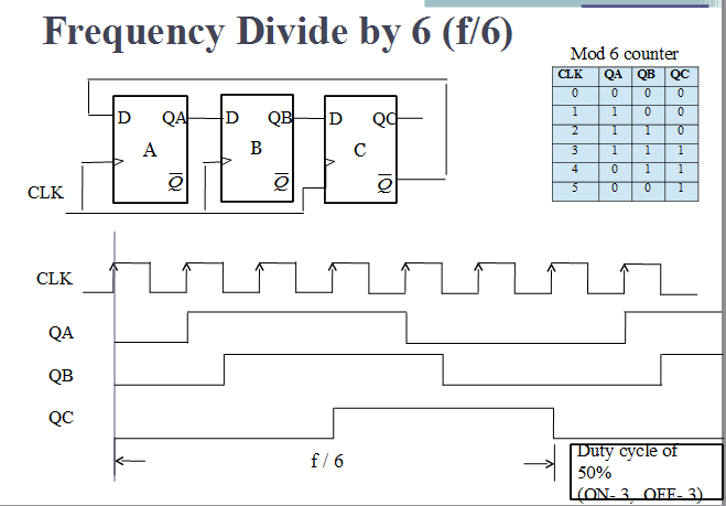 Frequency Counter Design : Vlsi verilog frequency dividing circuit with minimum