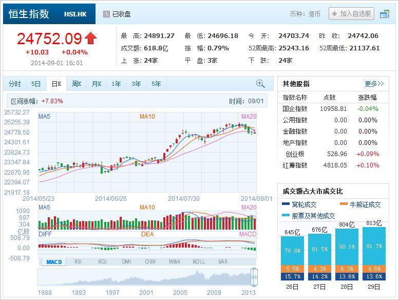 中国株コバンザメ投資 香港ハンセン指数20140901