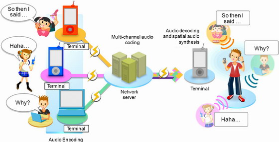 Examples Of Communication Technology Ict Fun And Profitable