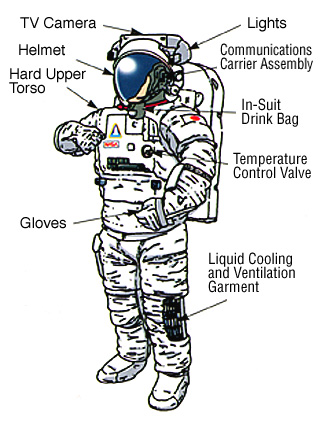 Radiation of Space Suits - Pics about space