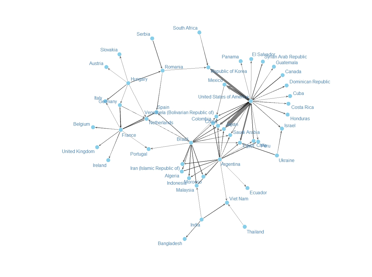 Maize trade Part I: Generate the network diagram