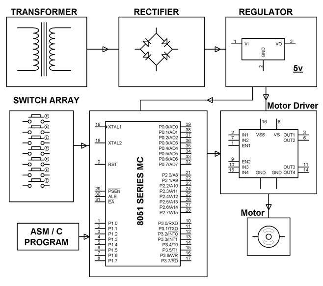 electronics project  malaysia   four quadrant dc motor