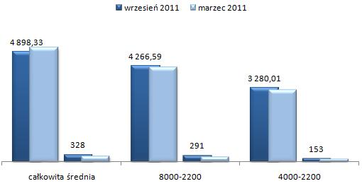 ceny wynajmu mieszkań Praga Południe Warszawa, czteropokojowe i większe mieszkania