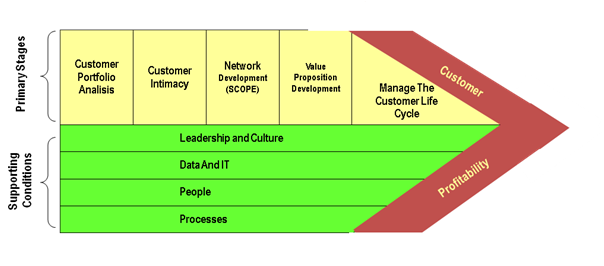 crm value chain analysis Value chain analysis customer relationship management (crm) the 'margin' depicted in the diagram is the same as added value.