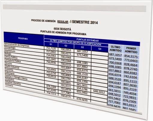 Estadísticas de admisión UNAL con puntajes proyectados
