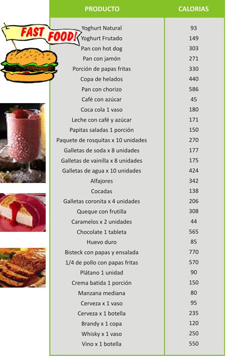 tabla de las calorias
