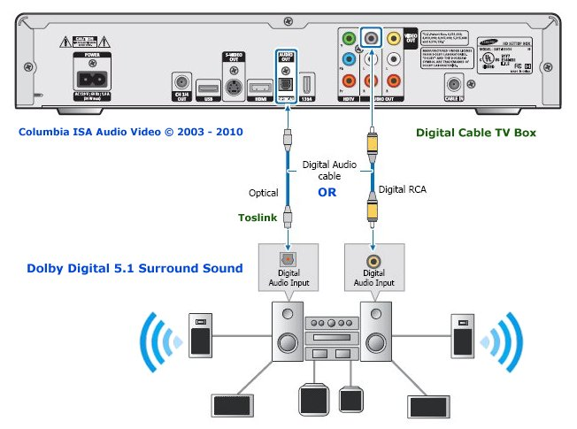 digital adapter wiring diagram
