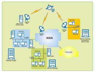 Cara Membuat Jaringan LAN Sendiri