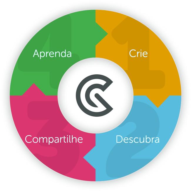 GoConqr, plataforma de educação digital e colaborativa