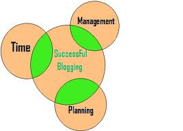 Coordinating Your Blogging with your work
