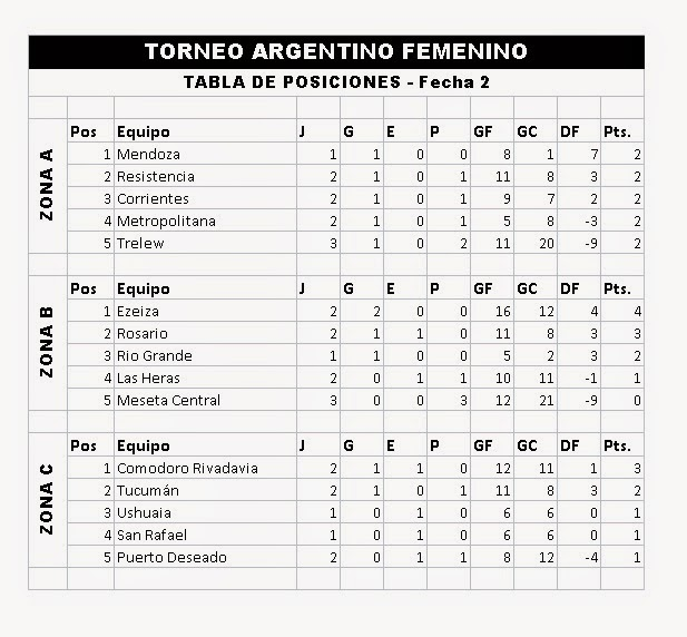 Tabla De Posiciones Futbol Argentino 2015 | New Style for 2016-2017