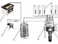 Sistem Pengapian Dasar Otomotif