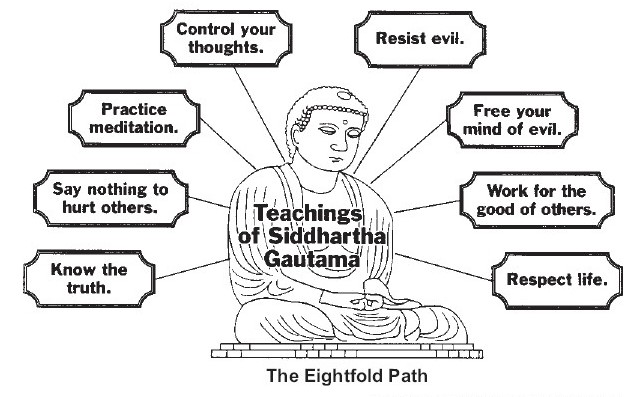 defining enlightment and the eight fold path How the eightfold noble path is subsumed under the three higher trainings the   this is interesting that right view is defined here as occurring in an ārya's  of  bodhisattvas, meaning the 37 harmonies with enlightenment.