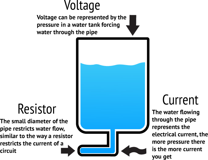 battery resistor circuit interplay between the voltage How does electric current affect voltage drop through a resistor.