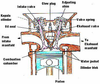Komponen-komponen Kepala Silinder