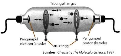 Tabung Crookes diisi gas hidrogen dengan tekanan rendah