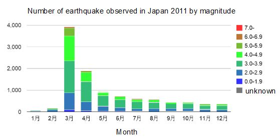 NumberOfEQ 2011 japan earthquake prediction number of earthquake in japan