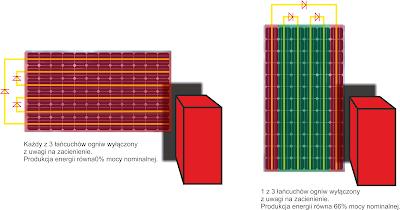 Wpływ ustawienia panelu PV na pojawiające się zacienienie od wschodu lub zachodu