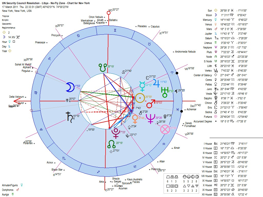 Libya un resolution no fly zone astrology 17 march 2011 nvjuhfo Image collections