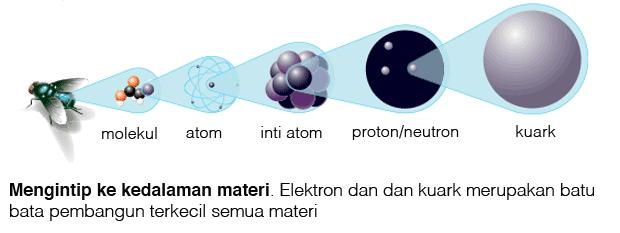 bagian-bagian penyusun materi