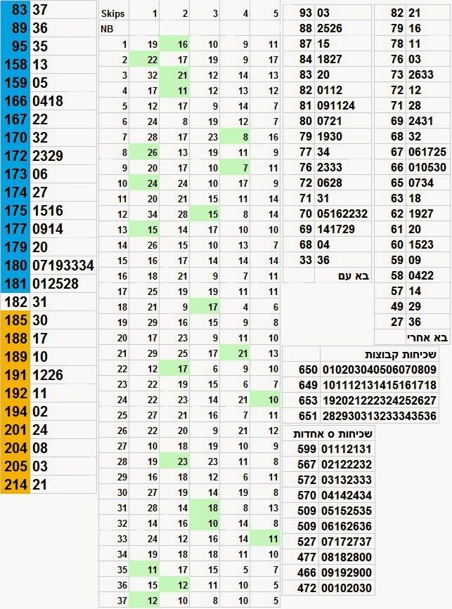 לוטו סטטיסטיקה הגרלת לוטו 2548
