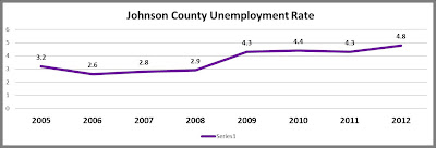 Johnson County Unemployment Rate, Iowa City Real Estate