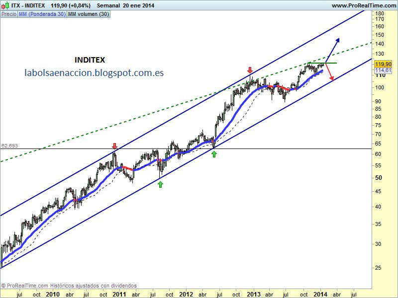 INDITEX ITX
