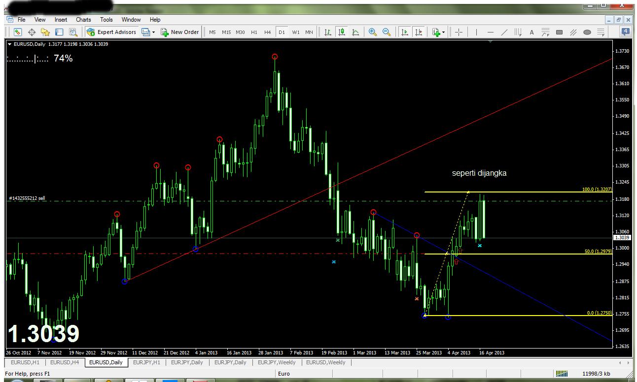 Cara trading forex yg aman