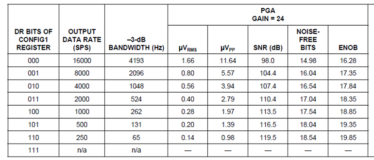 Table 4 From The ADS1299 Data Sheet Showing Self Noise For A Gain Of 24.  For A Sample Rate Of 250 Hz, The Noise Level Is 0.14 UVrms For A 65 Hz  Bandwidth.