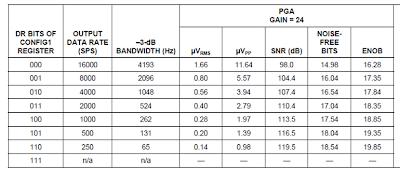 EEG Hacker – Sample Rate Sheet