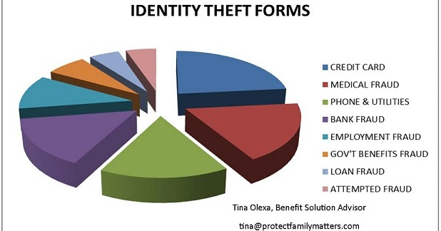 a look at the many different forms of fraud One of the most commonly perpetrated types of fraud in this age, identity theft robs victims of their money, credit rating, and personal identity fraudsters obtain credit card, bank account, and other personal information, using them for personal gain.
