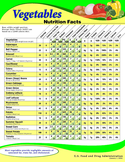 Routine Life Measurements: Vegetables Nutrition's Fact Sheet