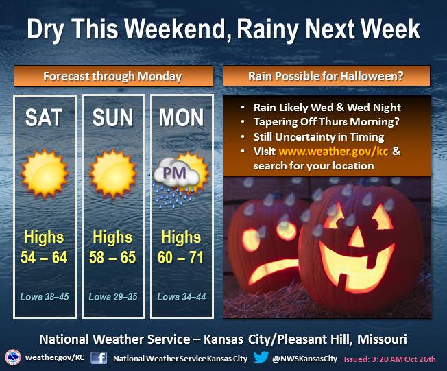 Mid America Live Weather Update Dry This Weekend Rainy Next Week